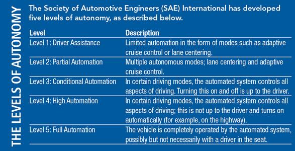 levels-of-autonomy