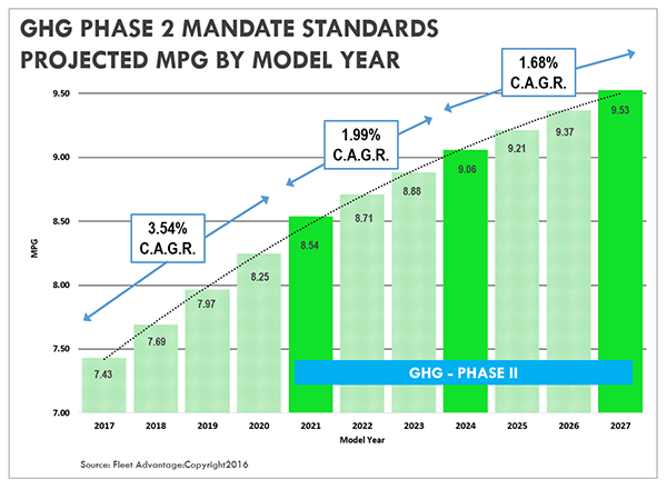 ghg-phase-2-mandate-projected-mpg-2017-2027-fleet-advantage
