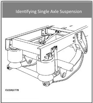 air suspensions vs spring suspensionsair ride uses a variety of valves,  airlines and air spring