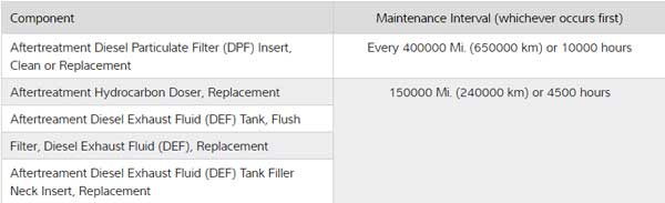 Tech Tips: Reduce downtime with proper DPF maintenance