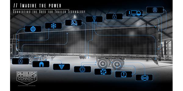 Phillips-Connect-Technologies-Trailer-Net-Smart-Trailer