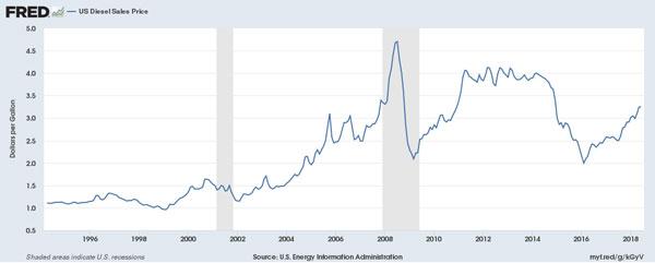 fredgraph-diesel-prices