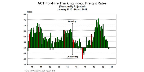 For-Hire-Freight-Rates-4-15-19