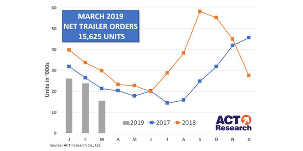 March-2019-Net-Trailer-Orders