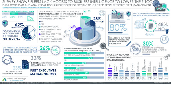FLEET-ADVANTAGE-SURVEY-LACK-ACCESS-BUSINESS-INTELLIGENCE-LOWER-TCO-Infograohic