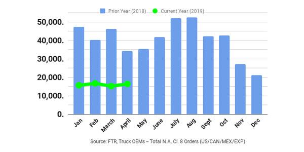 FTR-April-2019-class-8-graph