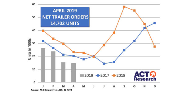 Trailer-Graph-5-22-19