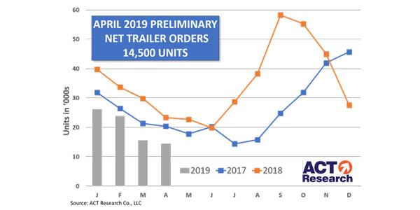 Trailer-Prelim-Graph-5-17-19