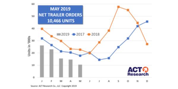 Trailer-Graph-6-24-19