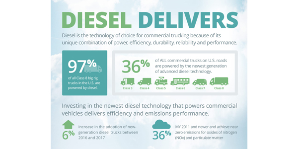 Diesel-Delivers