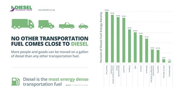 Diesel-Technology-Forum-Fuel-Chart