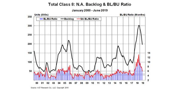 Total-Class-8-Backlog-Chart-ACT