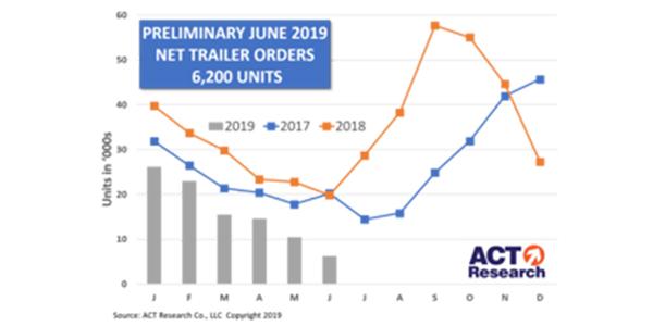 Trailer-Graph-7-16-19