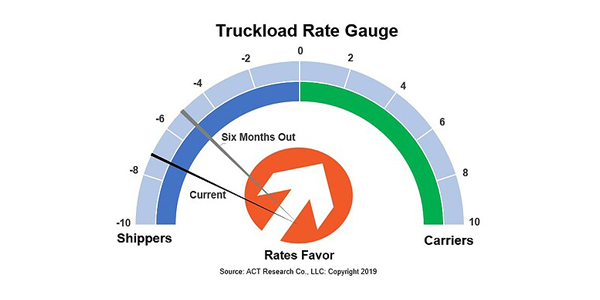 Truckload-Rate-Gauge-7-12-19