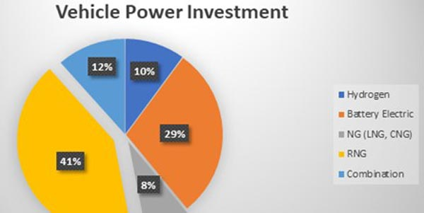 Vehicle-Power-Investment-Pie-Chart