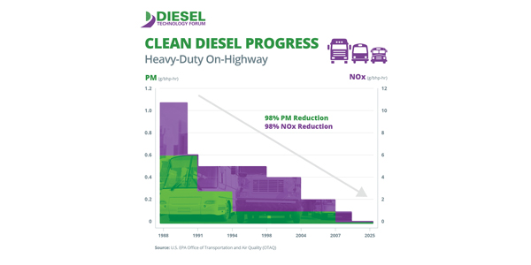 heavy-duty-on-highway-progress-graph1_1563290598924