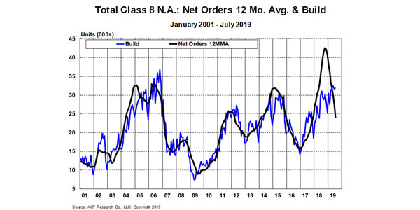 ACT-class-8-erosion-chart