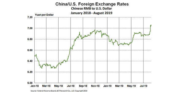 China-US-Exchange-Rate