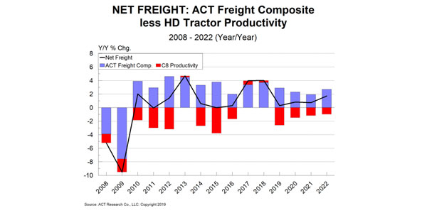 Net-Freight-ACT-Research