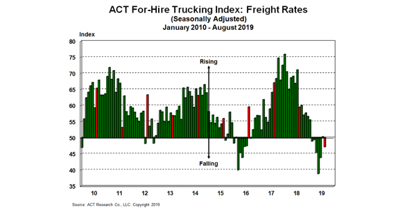 ACT-For-Hire-Freight-Rates-9-27-19
