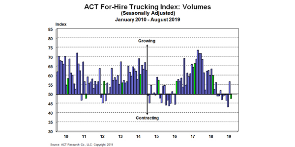 ACT-For-Hire-Volume-Index-9-27-19