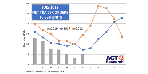 Net-Trailer-Orders-Graph-8-26-19