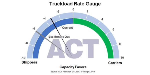 Truckload-Rate-Gauge-ACT