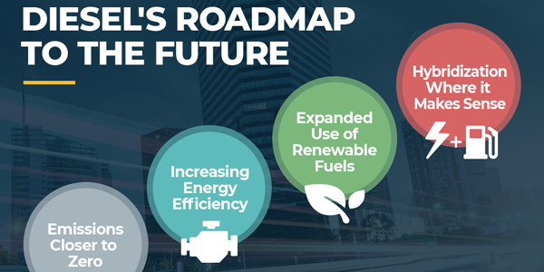 Diesel-roadmap-future