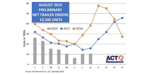 Trailer-Prelim-Graph-9-19-19