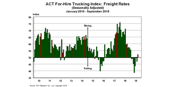 For-Hire-Freight-Rates-10-23-19