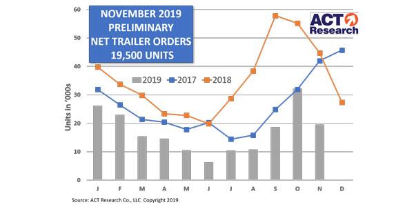 Trailer-Prelim-Graph-12-16-19