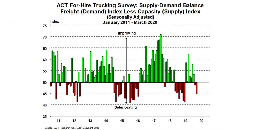 For-Hire-Supply-Demand-4-21-20