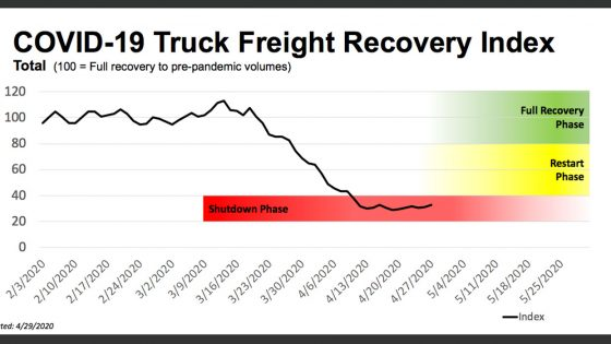 FTR-Truck-Freight-Recovery-Index