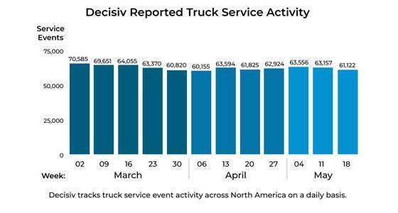 Decisiv-Service-Event-Activity