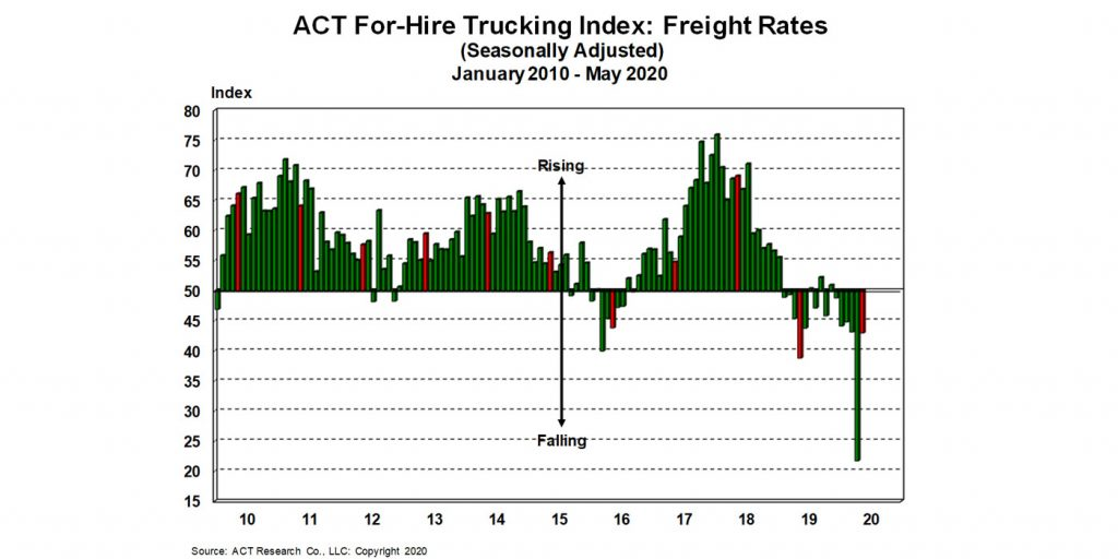 For-Hire-Freight-Rates-6-23-20