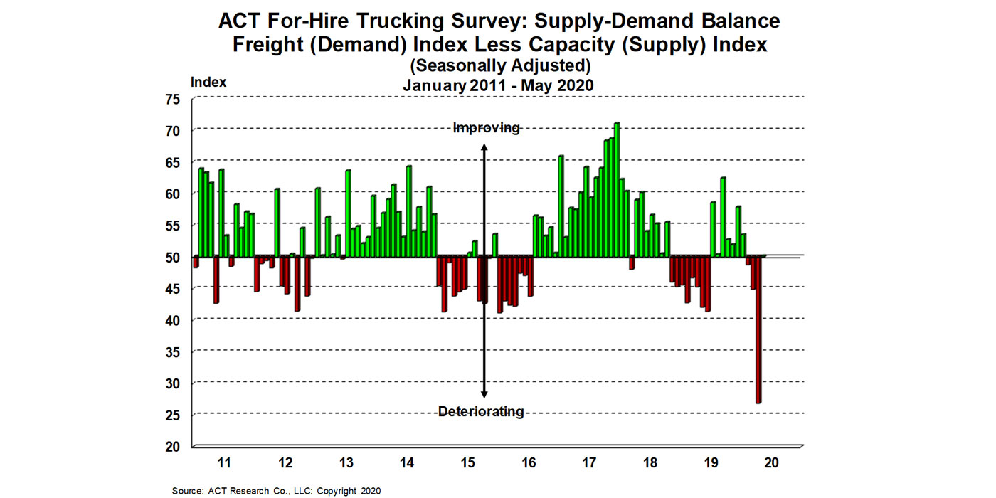 For-Hire-Supply-Demand-6-23-20