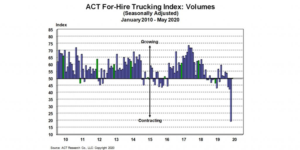For-Hire-Volume-Index-6-23-20