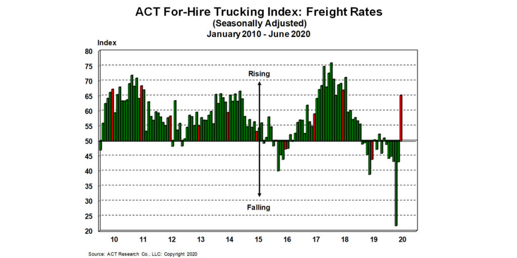 For-Hire-Freight-Rates-7-23-20
