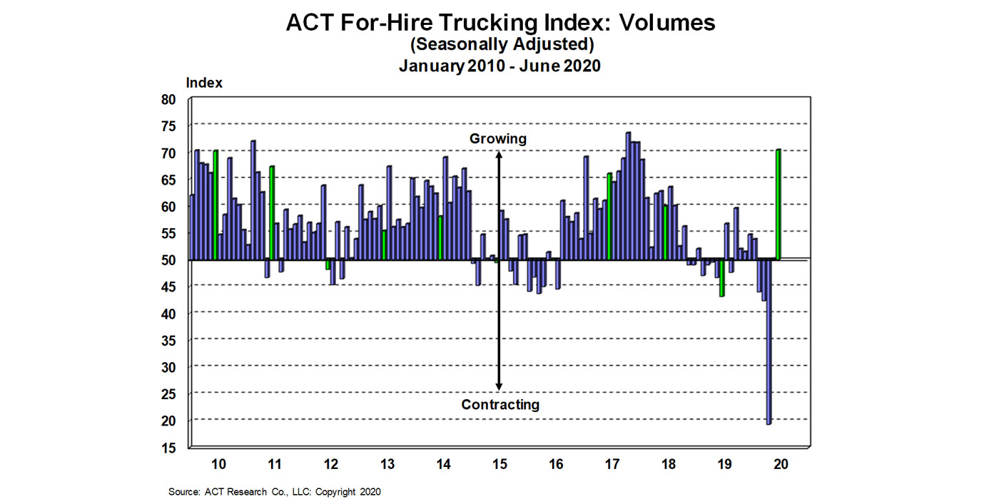 For-Hire-Volume-Index-7-23-20