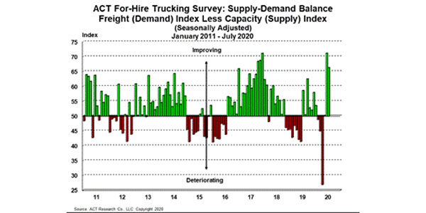 For-Hire-Supply-Demand-8-26-20