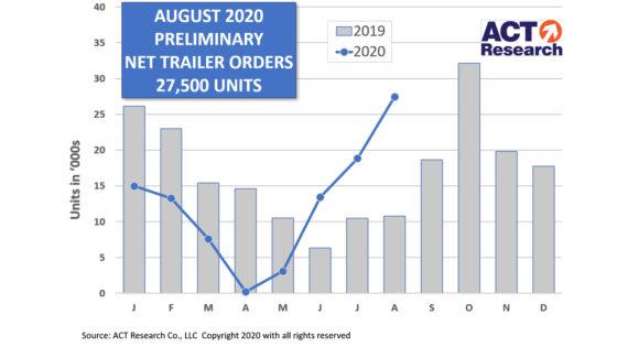 Trailer-Prelim-Graph-9-15-20-ACT-Research