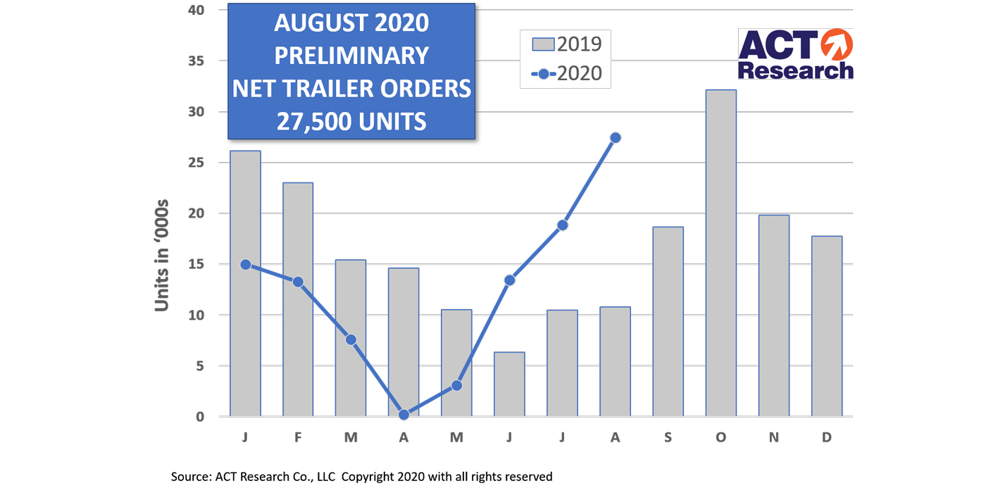 Trailer-Prelim-Graph-9-15-20-ACT-Research