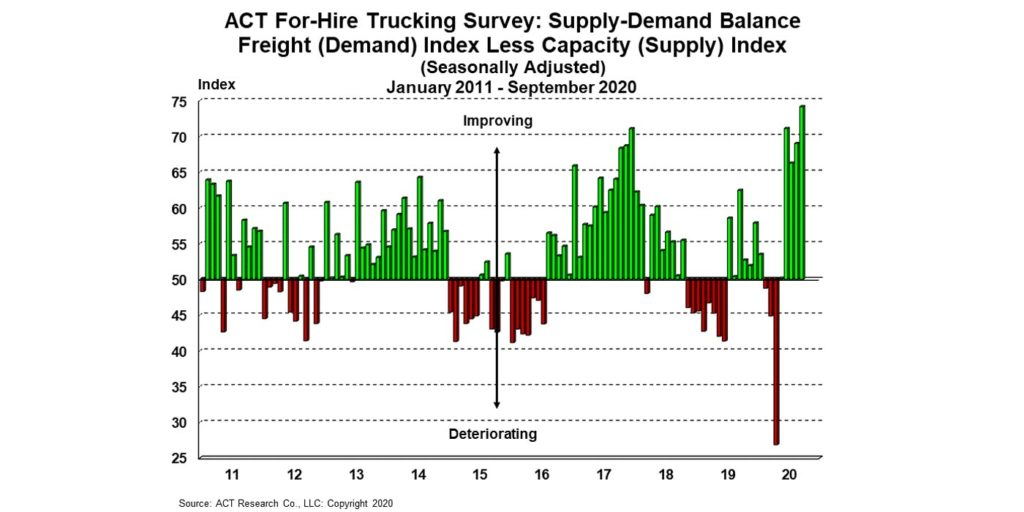 ACT-For-Hire-Supply-Demand-10-26-20