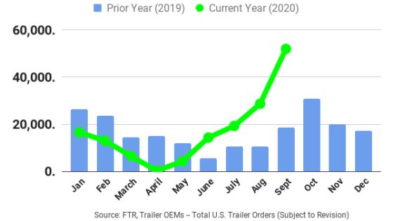 FTR-September-Net-Trailer-Orders