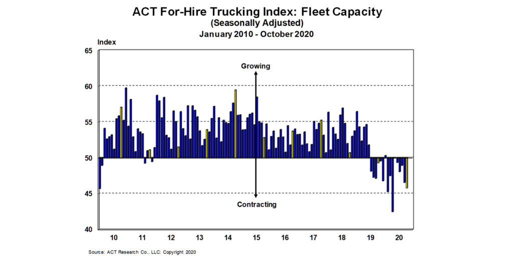 ACT-Research-For-Hire-Fleet-Capacity-11-23-20