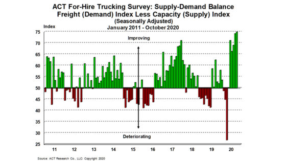 ACT-Research-For-Hire-Supply-Demand-11-23-20