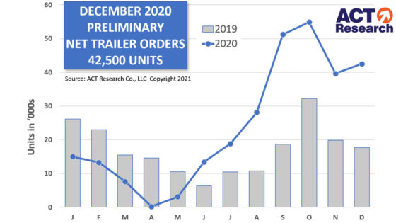 December-ACT-Trailer-Prelim-Graph-1-13-21