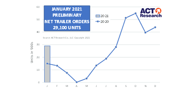 ACT-Research-Trailer-Orders-January-600