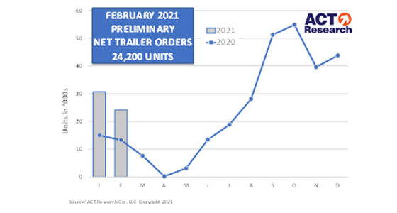 ACT-Research-Trailer-Orders-Mar-11-2021