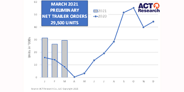ACT-Research-March-Trailer-Orders-600